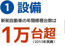 設備/新和自動車の年間修理台数は1万台超(2013年度実績)
