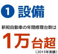 1.設備 新和自動車の年間修理台数は1万台超(2013年度実績)